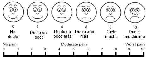 escala de dolor explicada